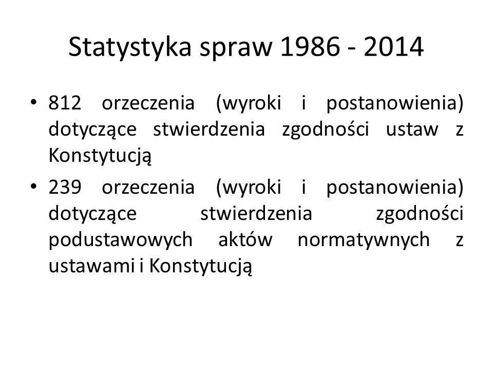 Statystyka spraw 1986 - 2014 812 orzeczenia (wyroki i postanowienia) dotyczące stwierdzenia zgodności ustaw z Konstytucją 239 orzeczenia (wyroki i pos