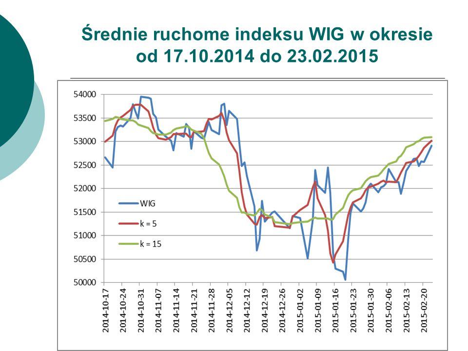 Średnie ruchome indeksu WIG w okresie od 17.10.2014 do 23.02.2015