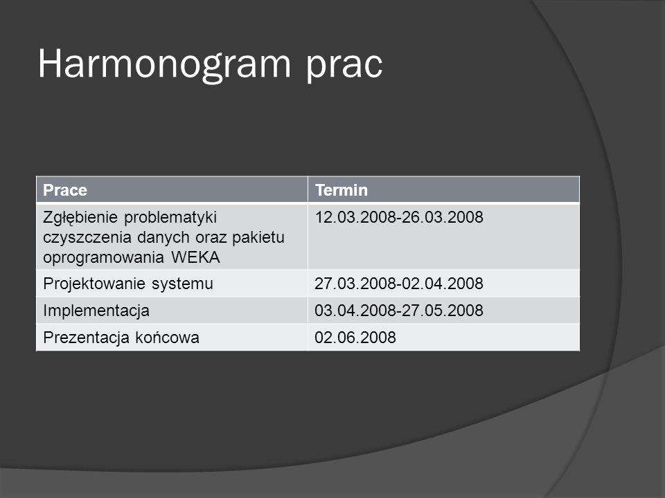 Harmonogram prac PraceTermin Zgłębienie problematyki czyszczenia danych oraz pakietu oprogramowania WEKA 12.03.2008-26.03.2008 Projektowanie systemu27