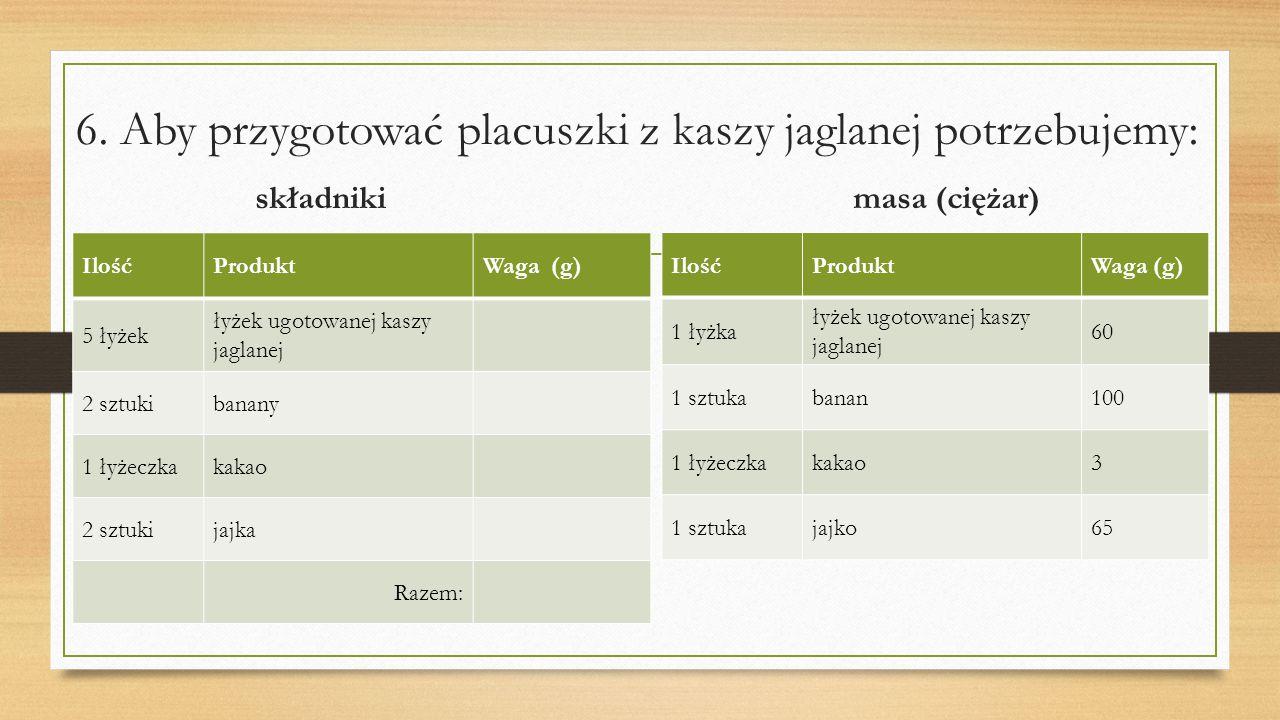 6. Aby przygotować placuszki z kaszy jaglanej potrzebujemy: składniki masa (ciężar) IlośćProduktWaga (g) 5 łyżek łyżek ugotowanej kaszy jaglanej 2 szt