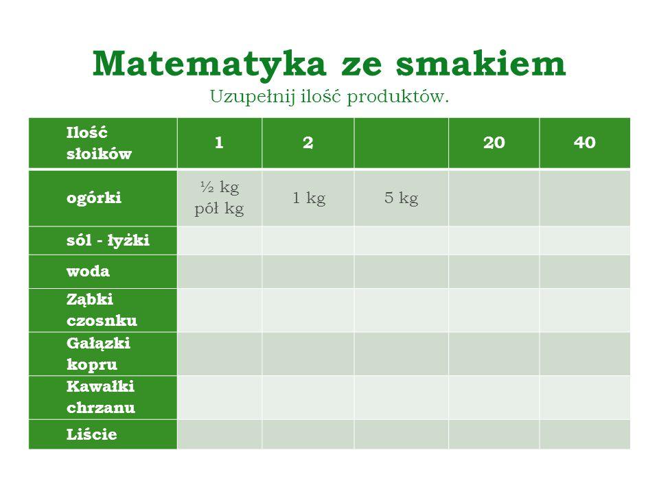 Matematyka ze smakiem Uzupełnij ilość produktów. Ilość słoików 12 2040 ogórki ½ kg pół kg 1 kg5 kg sól - łyżki woda Ząbki czosnku Gałązki kopru Kawałk