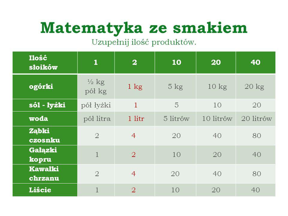 Matematyka ze smakiem Uzupełnij ilość produktów. Ilość słoików 12 102040 ogórki ½ kg pół kg 1 kg5 kg 10 kg20 kg sól - łyżki pół łyżki 1 5 10 20 woda p