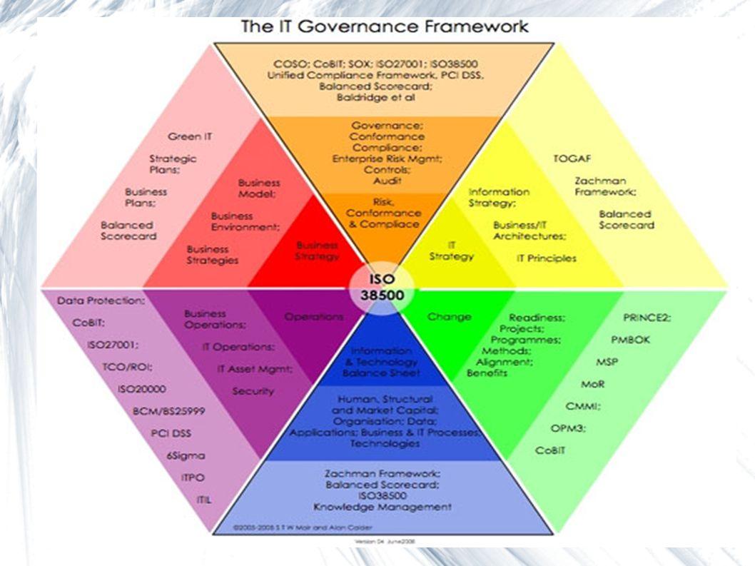 Polecane odnośniki Introduction to SOA governance  http://www.ibm.com/developerworks/library/ar-servgov/ A little wisom about WSDM  http://www.ibm.com/developerworks/webservices/library/ ws-wisdom/ ITCAM  http://www.redbooks.ibm.com/redbooks/pdfs/sg247151.p df SOA Governance Architecture v2.4 (20.V.2009)  http://www.opengroup.org/projects/soa-governance/