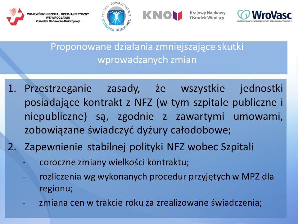 Proponowane działania zmniejszające skutki wprowadzanych zmian 1.Przestrzeganie zasady, że wszystkie jednostki posiadające kontrakt z NFZ (w tym szpitale publiczne i niepubliczne) są, zgodnie z zawartymi umowami, zobowiązane świadczyć dyżury całodobowe; 2.Zapewnienie stabilnej polityki NFZ wobec Szpitali -coroczne zmiany wielkości kontraktu; -rozliczenia wg wykonanych procedur przyjętych w MPZ dla regionu; - zmiana cen w trakcie roku za zrealizowane świadczenia;
