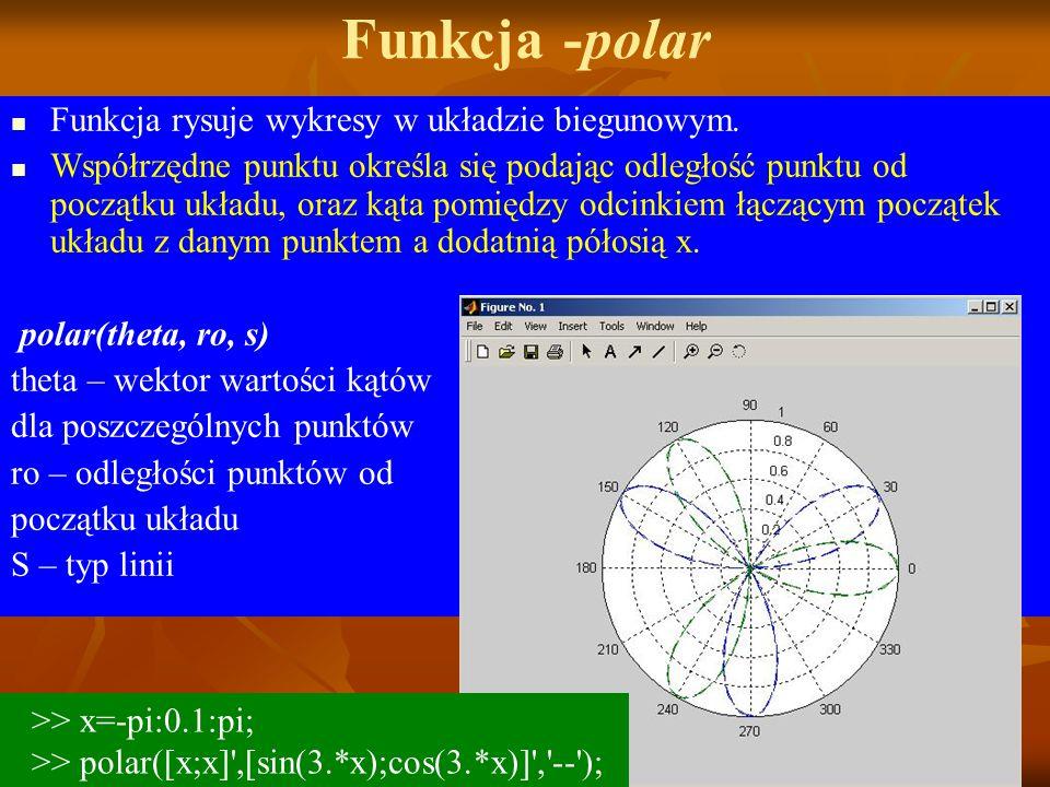 Funkcja rysuje wykresy w układzie biegunowym.