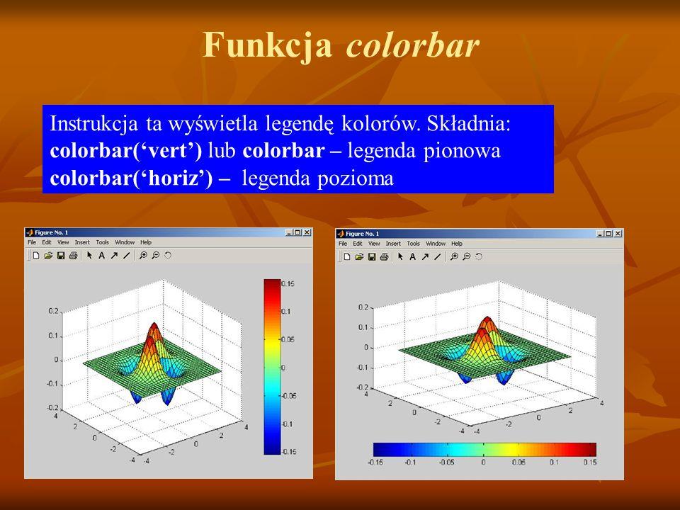 Funkcja colorbar Instrukcja ta wyświetla legendę kolorów.
