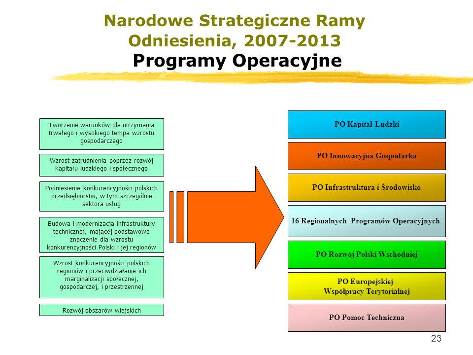 23 Narodowe Strategiczne Ramy Odniesienia, 2007-2013 Programy Operacyjne Wzrost zatrudnienia poprzez rozwój kapitału ludzkiego i społecznego Podniesie