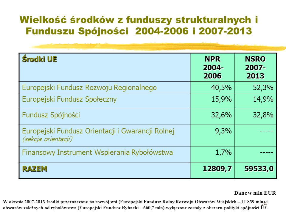 24 Wielkość środków z funduszy strukturalnych i Funduszu Spójności 2004-2006 i 2007-2013 Środki UE NPR 2004- 2006 NSRO 2007- 2013 Europejski Fundusz Rozwoju Regionalnego40,5%52,3% Europejski Fundusz Społeczny15,9%14,9% Fundusz Spójności32,6%32,8% Europejski Fundusz Orientacji i Gwarancji Rolnej (sekcja orientacji) 9,3%----- Finansowy Instrument Wspierania Rybołówstwa1,7%----- RAZEM12809,759533,0 Dane w mln EUR W okresie 2007-2013 środki przeznaczone na rozwój wsi (Europejski Fundusz Rolny Rozwoju Obszarów Wiejskich – 11 839 mln) i obszarów zależnych od rybołówstwa (Europejski Fundusz Rybacki – 660,7 mln) wyłączone zostały z obszaru polityki spójności UE.