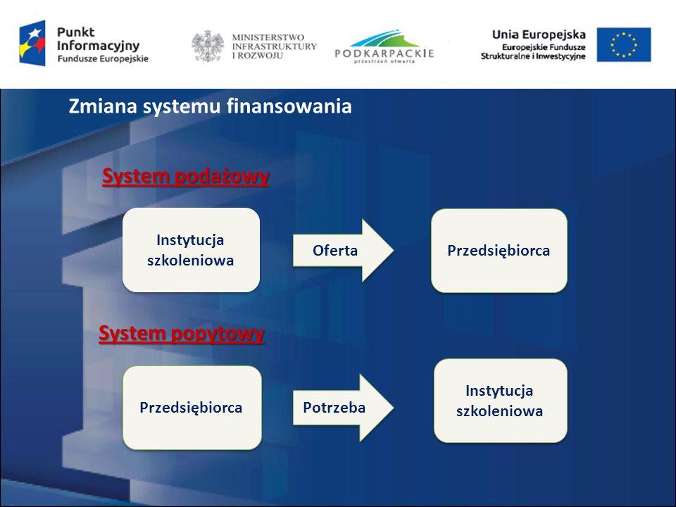 Instytucja szkoleniowa Przedsiębiorca System podażowy Oferta Przedsiębiorca Instytucja szkoleniowa Potrzeba System popytowy Zmiana systemu finansowania