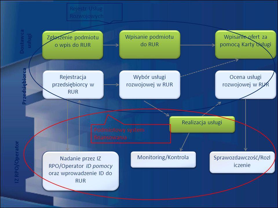 Ocena usługi rozwojowej w RUR Sprawozdawczość/Rozl iczenie Rejestracja przedsiębiorcy w RUR Wybór usługi rozwojowej w RUR Zgłoszenie podmiotu o wpis do RUR Wpisanie podmiotu do RUR Wpisanie ofert za pomocą Karty Usługi Nadanie przez IZ RPO/Operator ID pomocy oraz wprowadzenie ID do RUR Monitoring/Kontrola Realizacja usługi IZ RPO/Operator Przedsiębiorca Dostawca usługi Rejestr Usług Rozwojowych Podmiotowy system finansowania