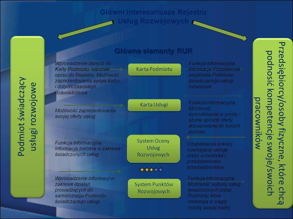 Główni interesariusze Rejestru Usług Rozwojowych Główne elementy RUR Karta Podmiotu Karta Usługi System Oceny Usług Rozwojowych System Punktów Rozwojowych Wprowadzenie danych do Karty Podmiotu- warunek wpisu do Rejestru.