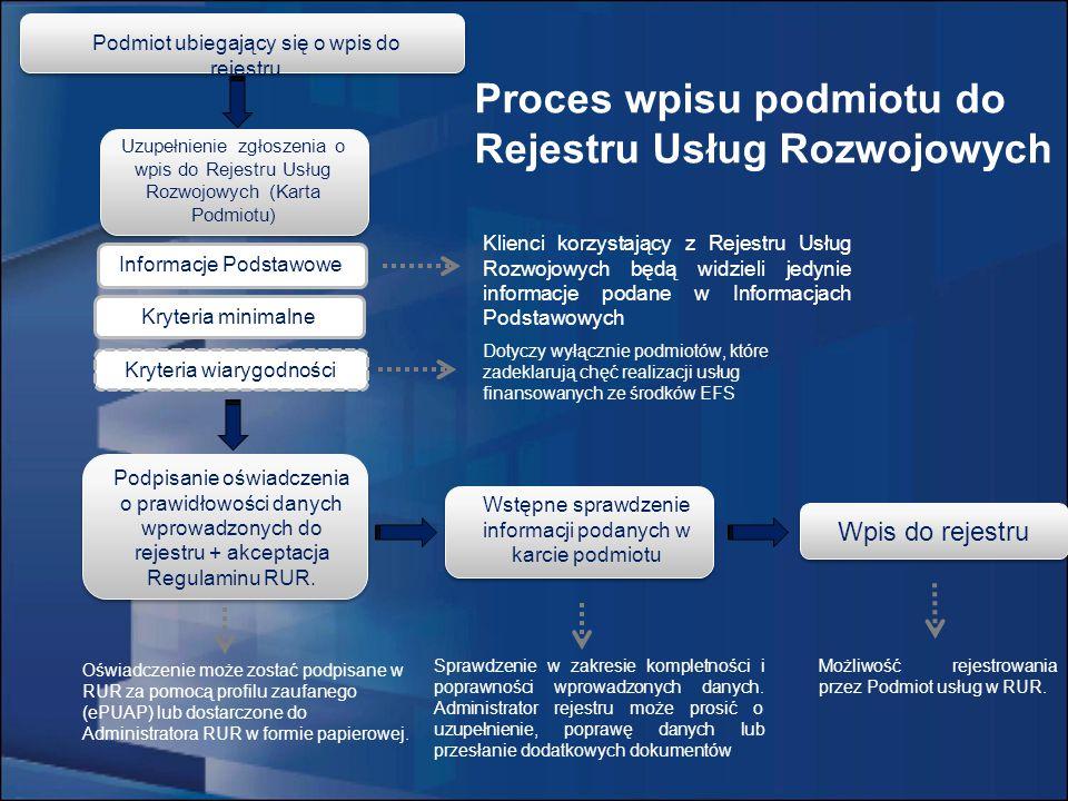 Kryteria minimalne Kryteria wiarygodności Dotyczy wyłącznie podmiotów, które zadeklarują chęć realizacji usług finansowanych ze środków EFS Podpisanie oświadczenia o prawidłowości danych wprowadzonych do rejestru + akceptacja Regulaminu RUR.