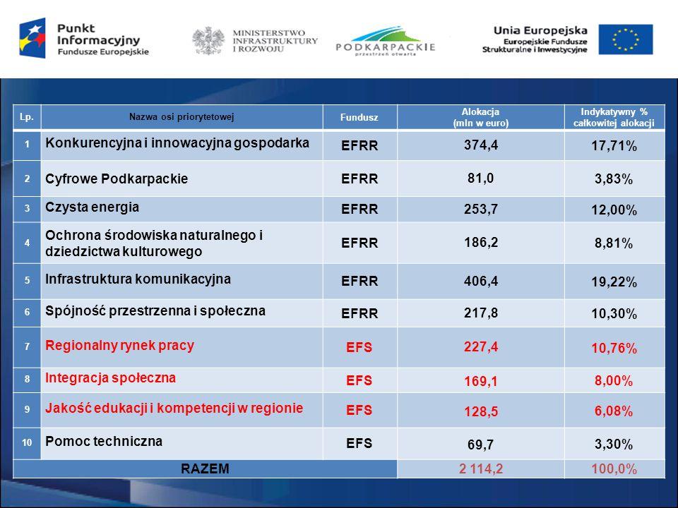 Fundusze europejskie dla przesiębiorców na szkolenia Priorytet inwestycyjny 10a – działanie 6.4.