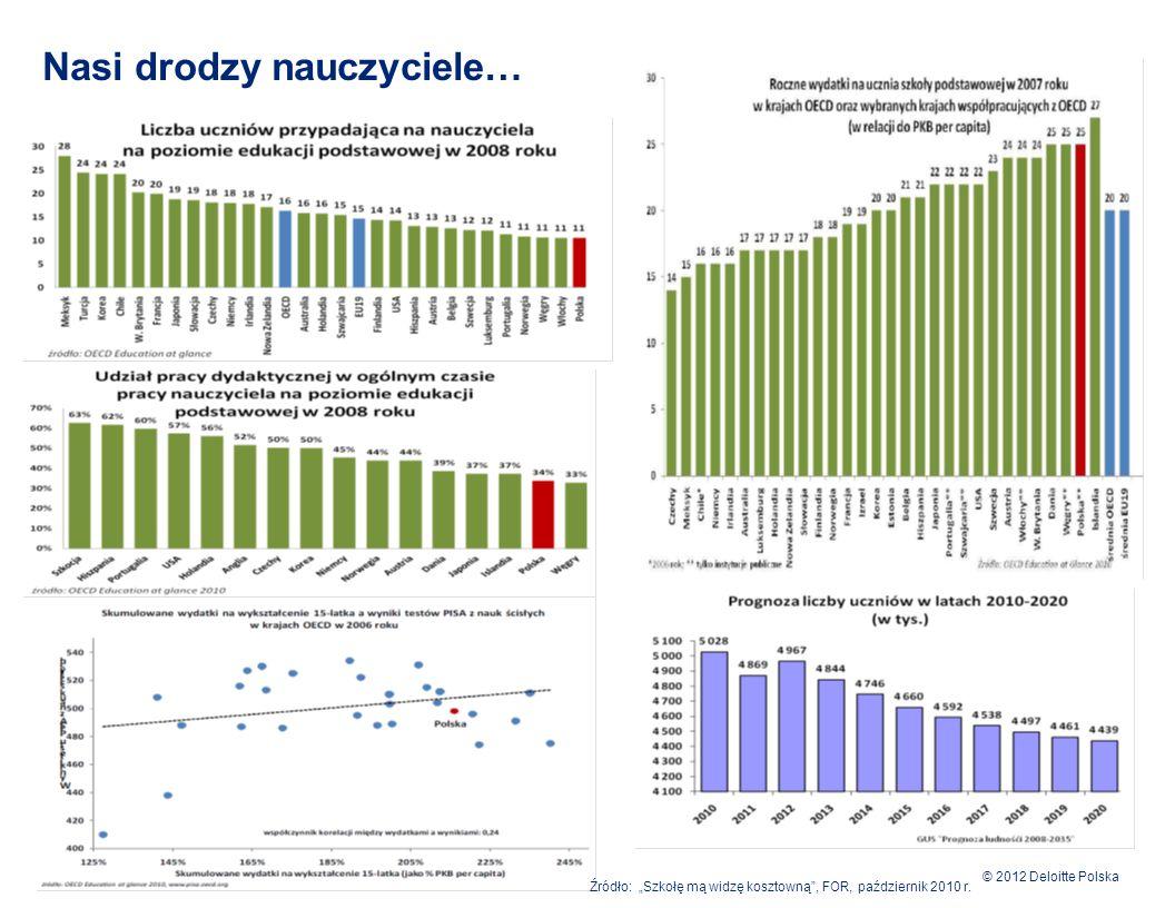 """© 2012 Deloitte Polska Nasi drodzy nauczyciele… 2 Źródło: """"Szkołę mą widzę kosztowną"""", FOR, październik 2010 r."""