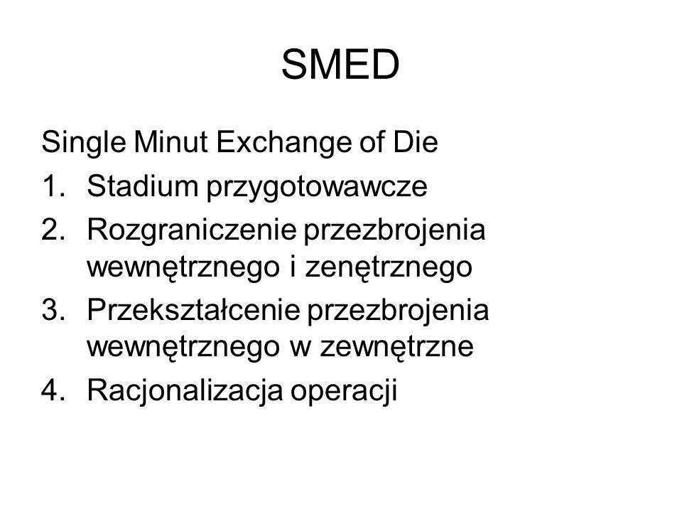 SMED Single Minut Exchange of Die 1.Stadium przygotowawcze 2.Rozgraniczenie przezbrojenia wewnętrznego i zenętrznego 3.Przekształcenie przezbrojenia w
