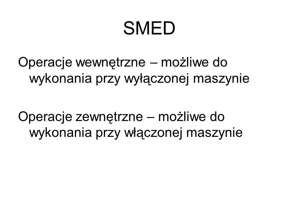 SMED Operacje wewnętrzne – możliwe do wykonania przy wyłączonej maszynie Operacje zewnętrzne – możliwe do wykonania przy włączonej maszynie