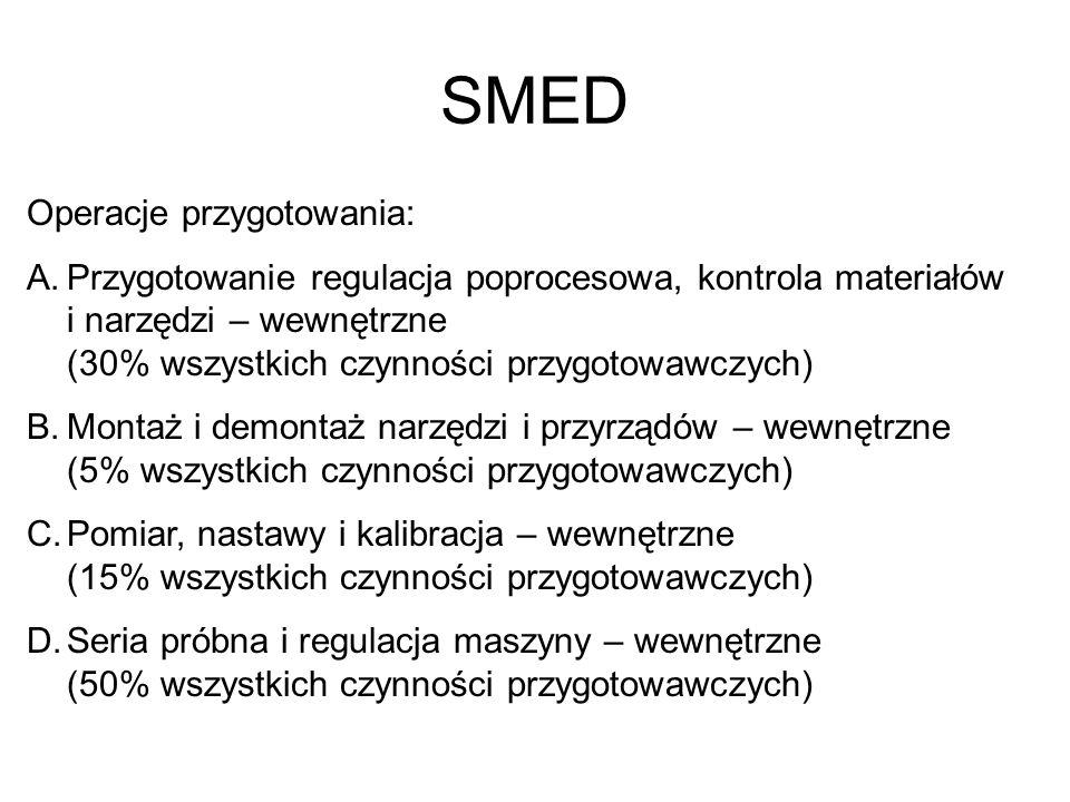 SMED Operacje przygotowania: A.Przygotowanie regulacja poprocesowa, kontrola materiałów i narzędzi – wewnętrzne (30% wszystkich czynności przygotowawc