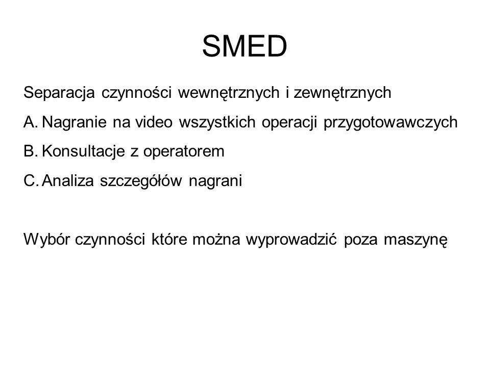 SMED Separacja czynności wewnętrznych i zewnętrznych A.Nagranie na video wszystkich operacji przygotowawczych B.Konsultacje z operatorem C.Analiza szc