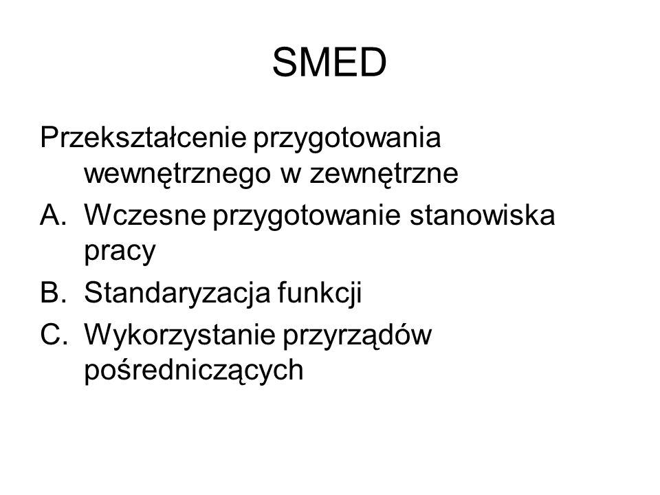 SMED Przekształcenie przygotowania wewnętrznego w zewnętrzne A.Wczesne przygotowanie stanowiska pracy B.Standaryzacja funkcji C.Wykorzystanie przyrząd