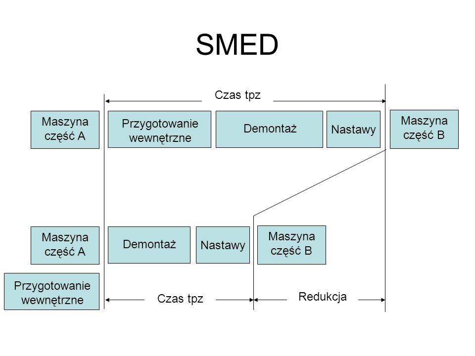 SMED Maszyna część A Przygotowanie wewnętrzne Demontaż Nastawy Maszyna część B Demontaż Nastawy Maszyna część B Maszyna część A Przygotowanie wewnętrz