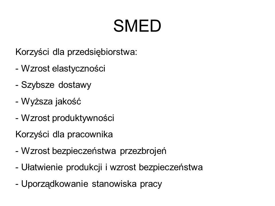 SMED Korzyści dla przedsiębiorstwa: - Wzrost elastyczności - Szybsze dostawy - Wyższa jakość - Wzrost produktywności Korzyści dla pracownika - Wzrost