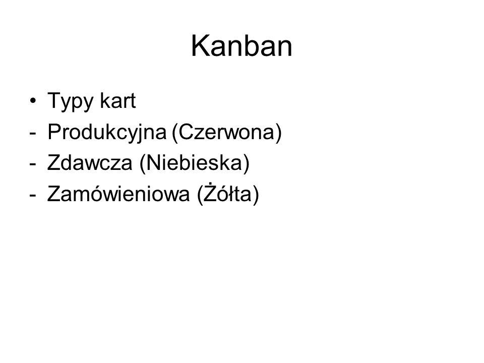 Kanban Typy kart -Produkcyjna (Czerwona) -Zdawcza (Niebieska) -Zamówieniowa (Żółta)