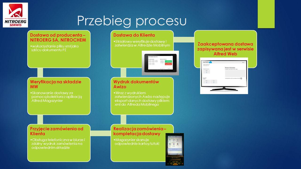 Dostawa od producenta – NITROERG SA, NITROCHEM wykorzystanie pliku xml jako szkicu dokumentu PZ Weryfikacja na składzie MW Skanowanie dostawy za pomoc