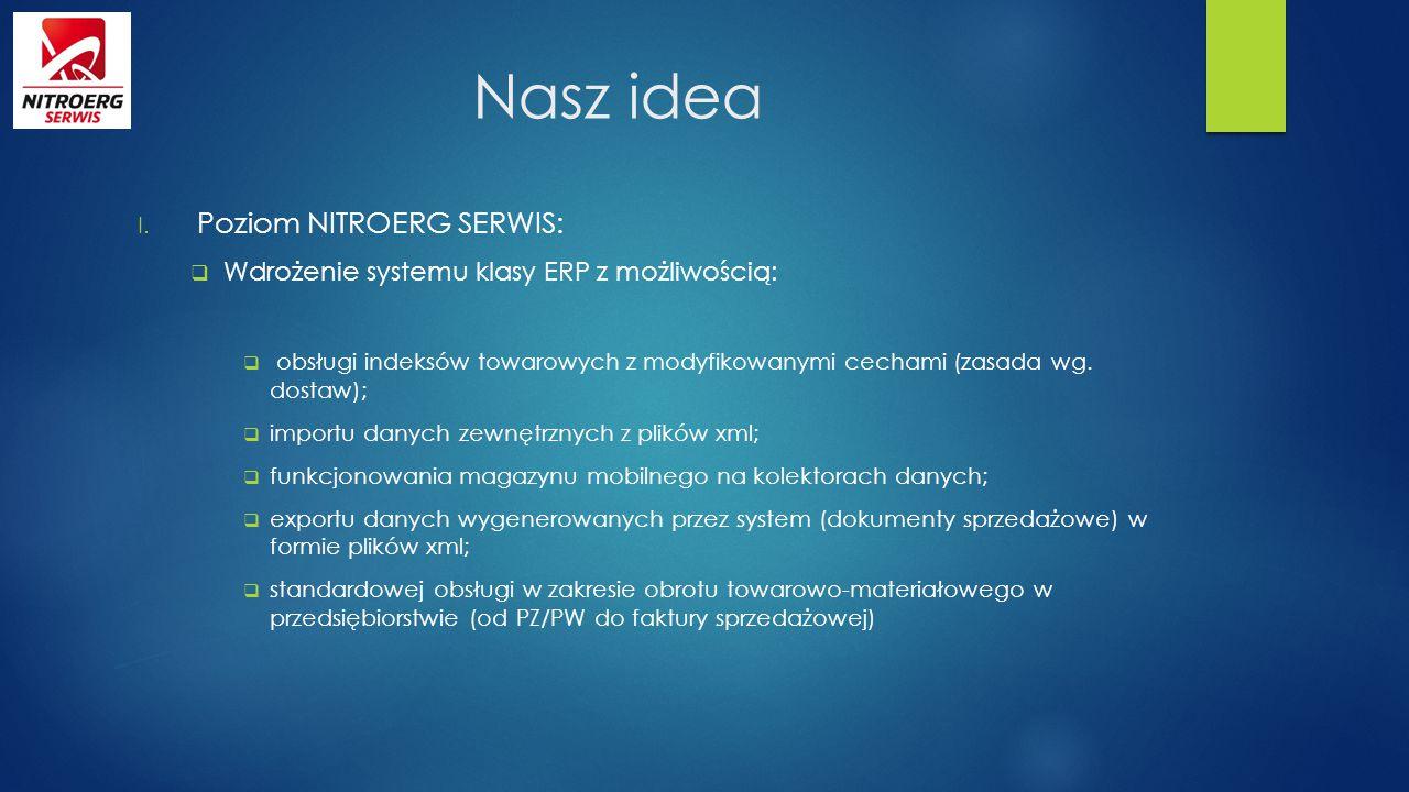Nasz idea I. Poziom NITROERG SERWIS:  Wdrożenie systemu klasy ERP z możliwością:  obsługi indeksów towarowych z modyfikowanymi cechami (zasada wg. d
