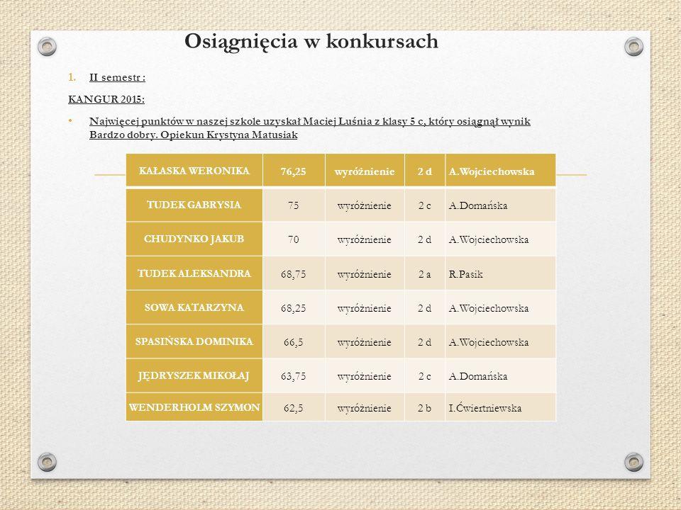 Osiągnięcia w konkursach 1. II semestr : KANGUR 2015: Najwięcej punktów w naszej szkole uzyskał Maciej Luśnia z klasy 5 c, który osiągnął wynik Bardzo