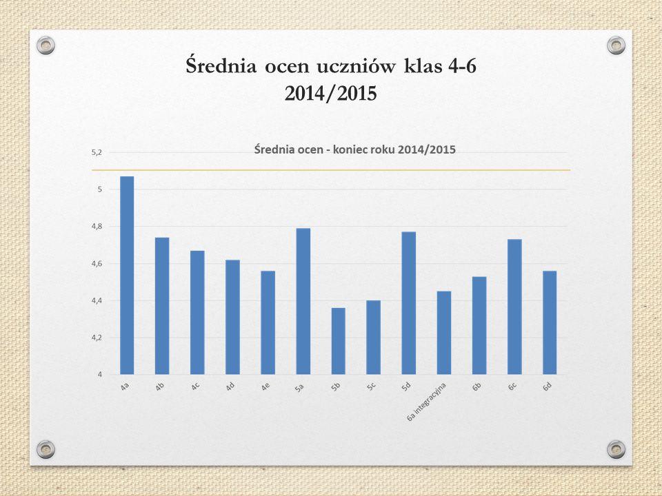 Średnia ocen uczniów klas 4-6 2014/2015