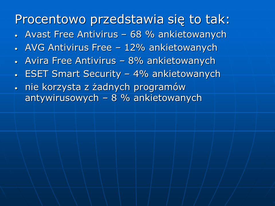 Procentowo przedstawia się to tak: Avast Free Antivirus – 68 % ankietowanych Avast Free Antivirus – 68 % ankietowanych AVG Antivirus Free – 12% ankiet