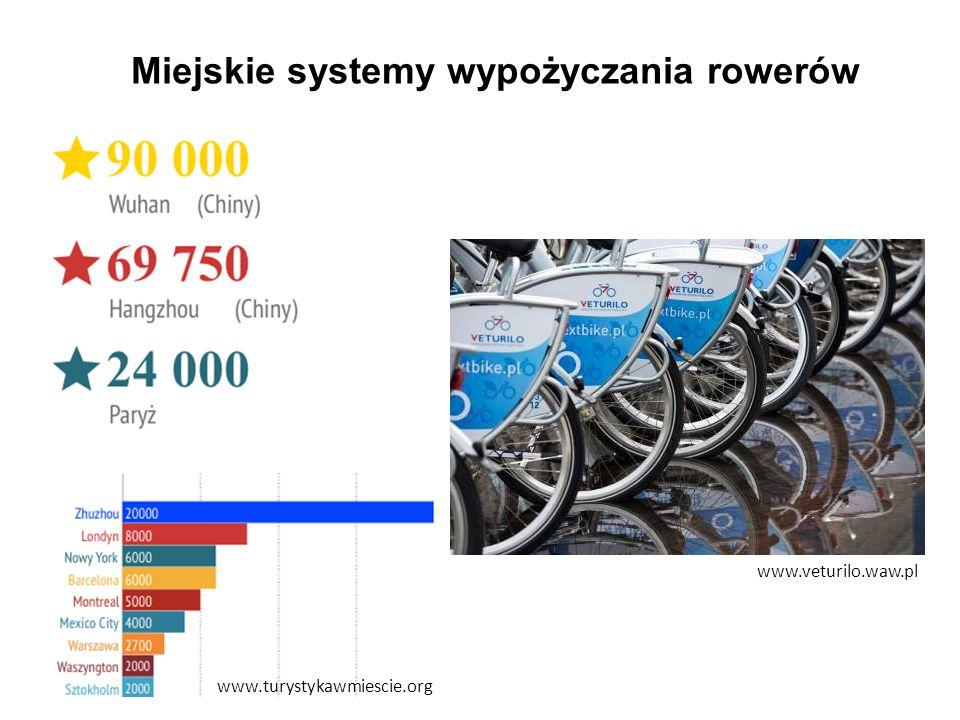 Miejskie systemy wypożyczania rowerów www.turystykawmiescie.org www.veturilo.waw.pl