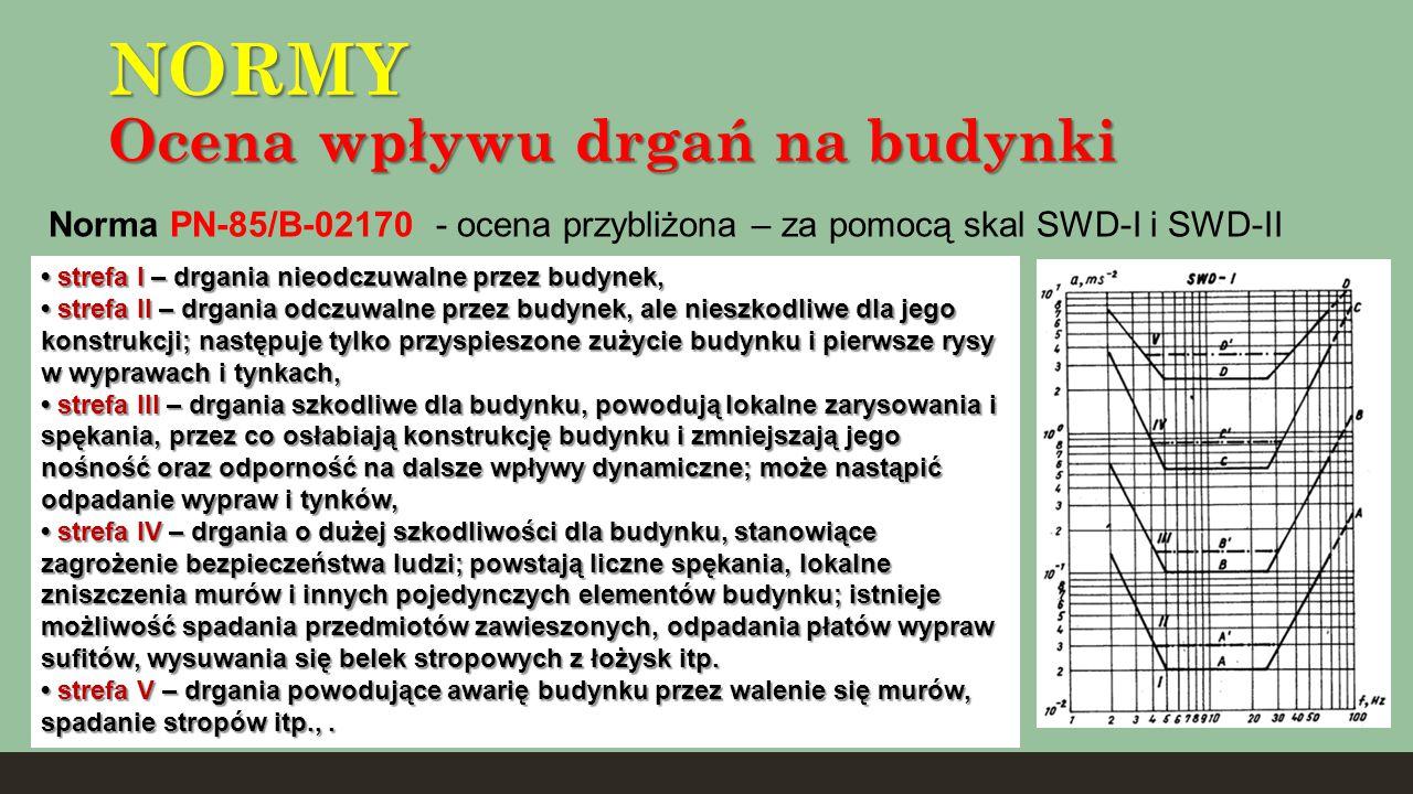 NORMY Ocena wpływu drgań na budynki Norma PN-85/B-02170 - ocena przybliżona – za pomocą skal SWD-I i SWD-II strefa I – drgania nieodczuwalne przez bud