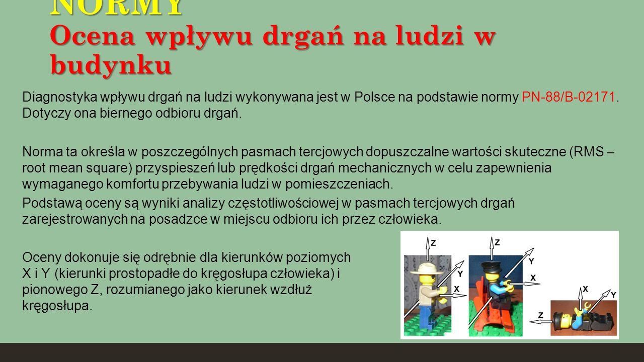 NORMY Ocena wpływu drgań na ludzi w budynku Diagnostyka wpływu drgań na ludzi wykonywana jest w Polsce na podstawie normy PN-88/B-02171. Dotyczy ona b