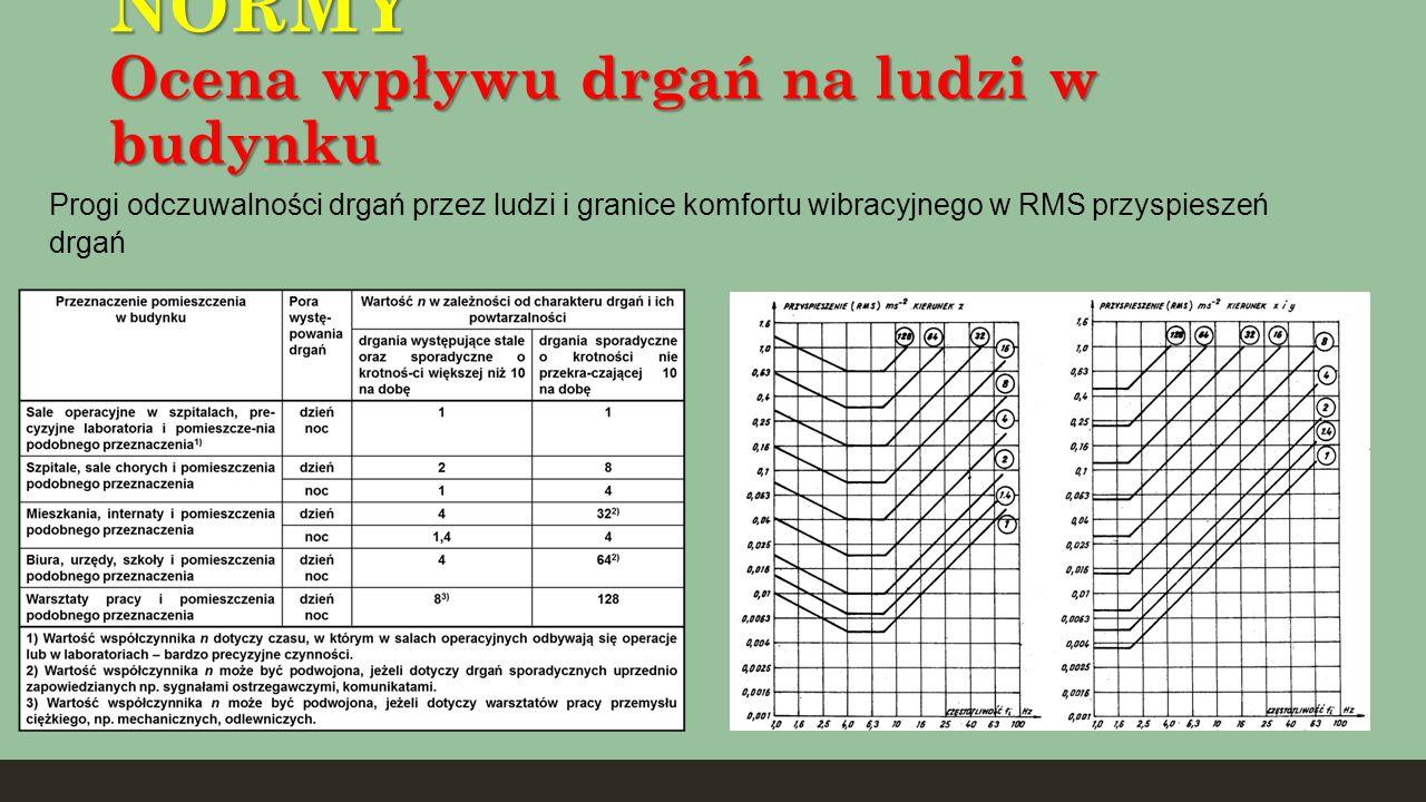 NORMY Ocena wpływu drgań na ludzi w budynku Progi odczuwalności drgań przez ludzi i granice komfortu wibracyjnego w RMS przyspieszeń drgań