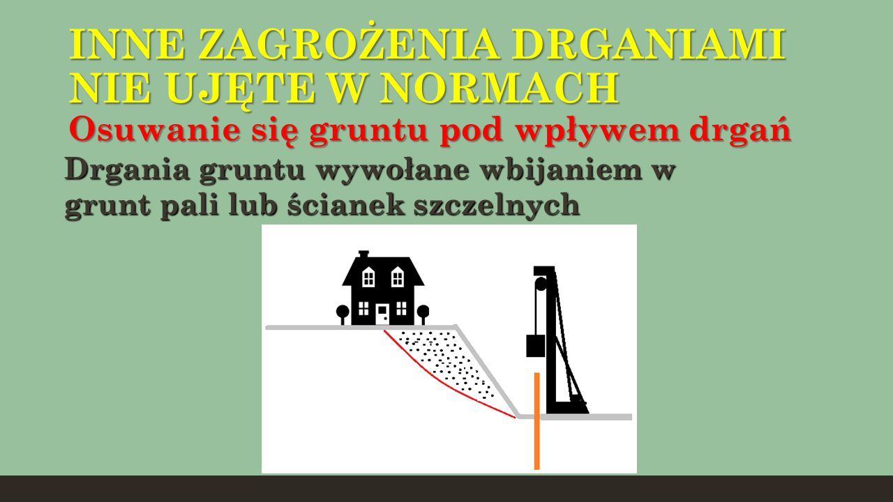 INNE ZAGROŻENIA DRGANIAMI NIE UJĘTE W NORMACH Osuwanie się gruntu pod wpływem drgań Drgania gruntu wywołane wbijaniem w grunt pali lub ścianek szczeln