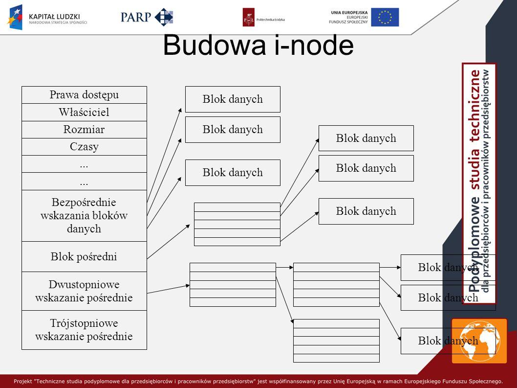 Budowa i-node Prawa dostępu Właściciel Rozmiar Czasy...