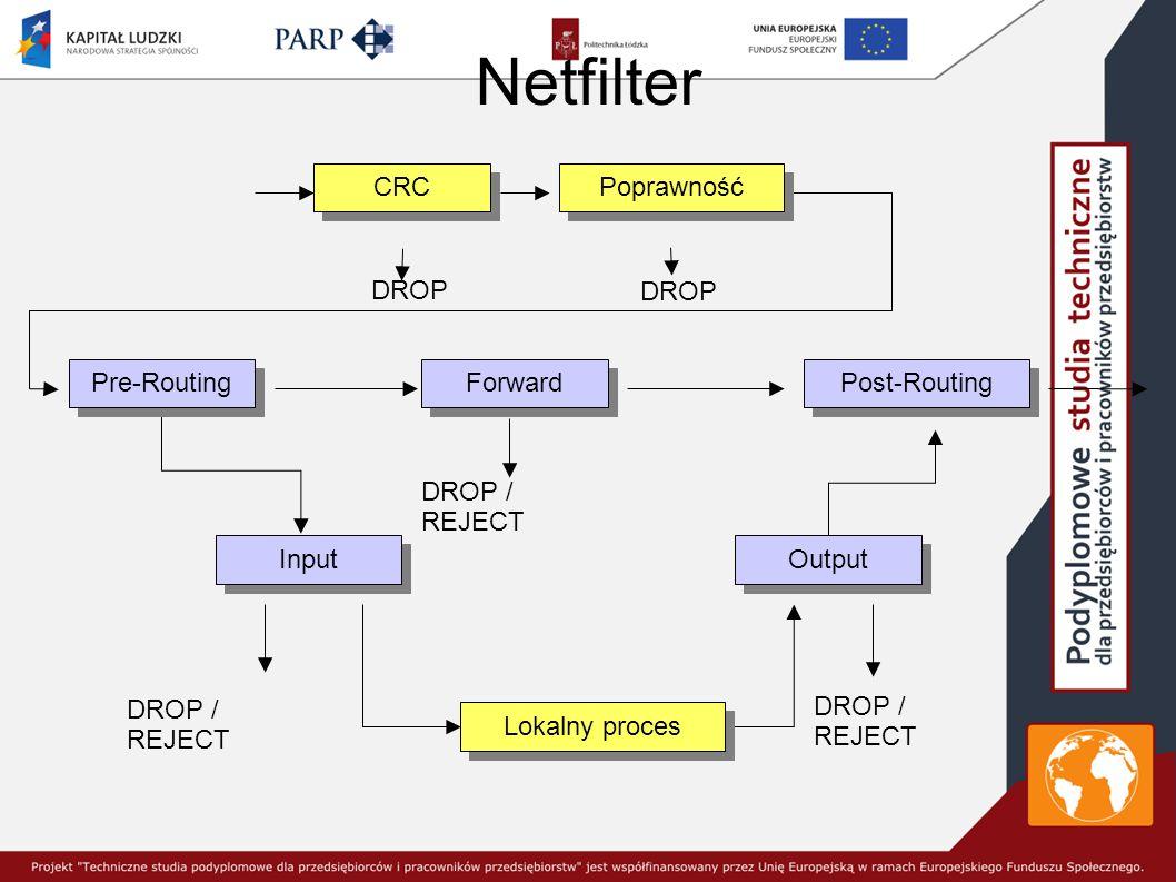 Netfilter DROP DROP / REJECT CRC Poprawność Pre-Routing Forward Lokalny proces Input Output Post-Routing