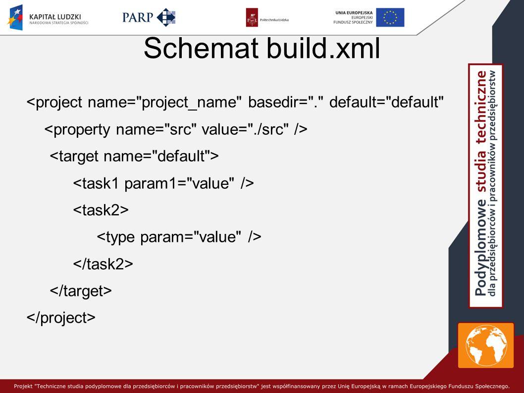 Schemat build.xml <project name= project_name basedir= . default= default