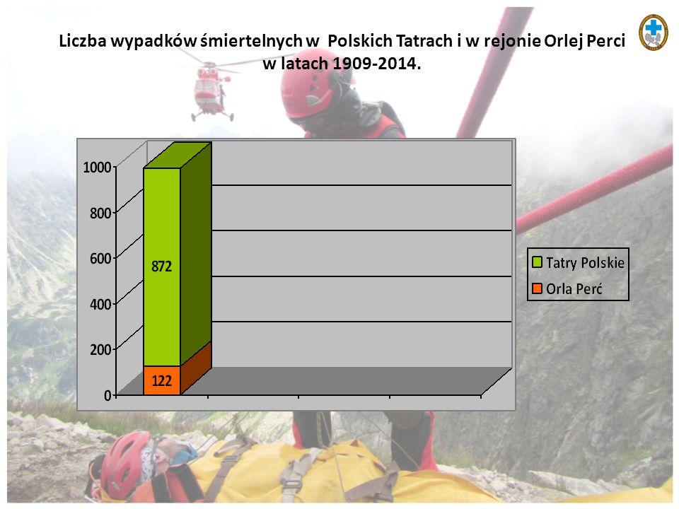 Liczba wypadków śmiertelnych w Polskich Tatrach i w rejonie Orlej Perci w latach 1909-2014.