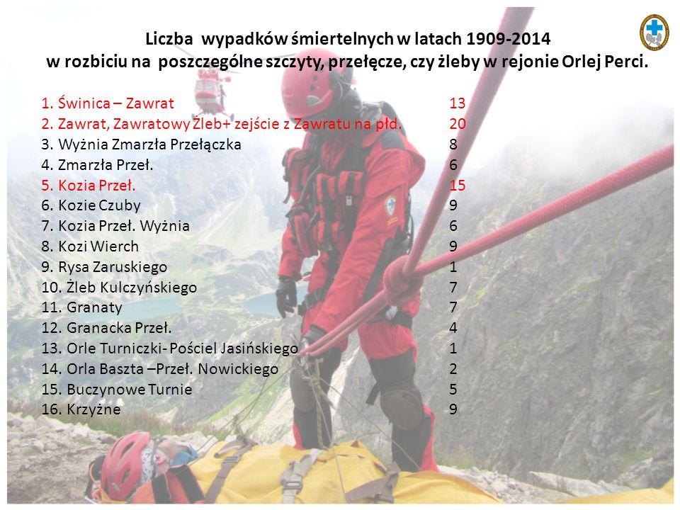 Liczba wypadków śmiertelnych w latach 1909-2014 w rozbiciu na poszczególne szczyty, przełęcze, czy żleby w rejonie Orlej Perci. 1. Świnica – Zawrat13