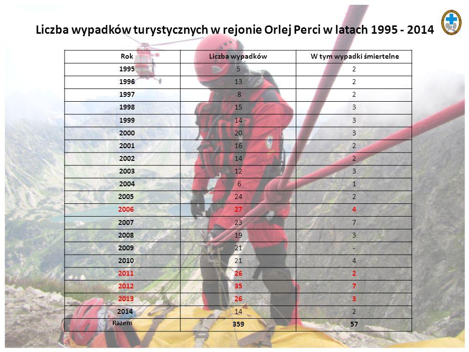 Liczba wypadków turystycznych w rejonie Orlej Perci w latach 1995 - 2014 RokLiczba wypadków W tym wypadki śmiertelne 199552 1996132 1997 82 1998153 19