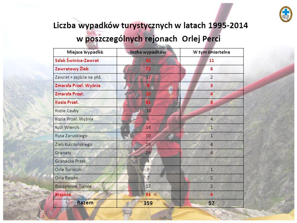 Liczba wypadków turystycznych w latach 1995-2014 w poszczególnych rejonach Orlej Perci Miejsce wypadkuliczba wypadkówW tym śmiertelne Szlak Świnica-Za