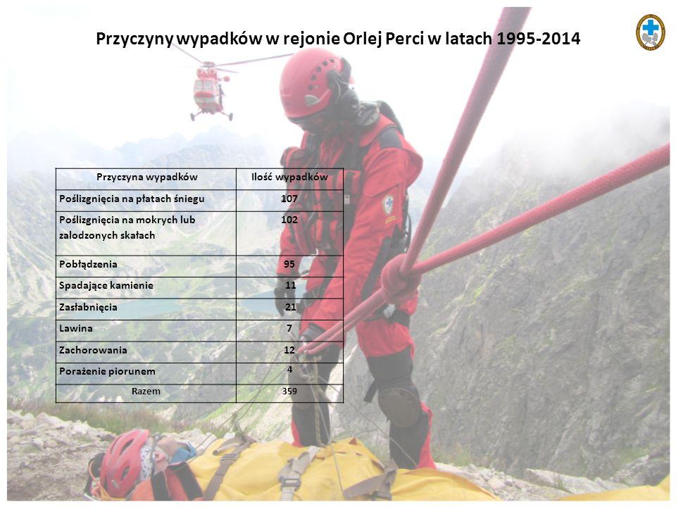 Przyczyny wypadków w rejonie Orlej Perci w latach 1995-2014 Przyczyna wypadkówIlość wypadków Poślizgnięcia na płatach śniegu107 Poślizgnięcia na mokry