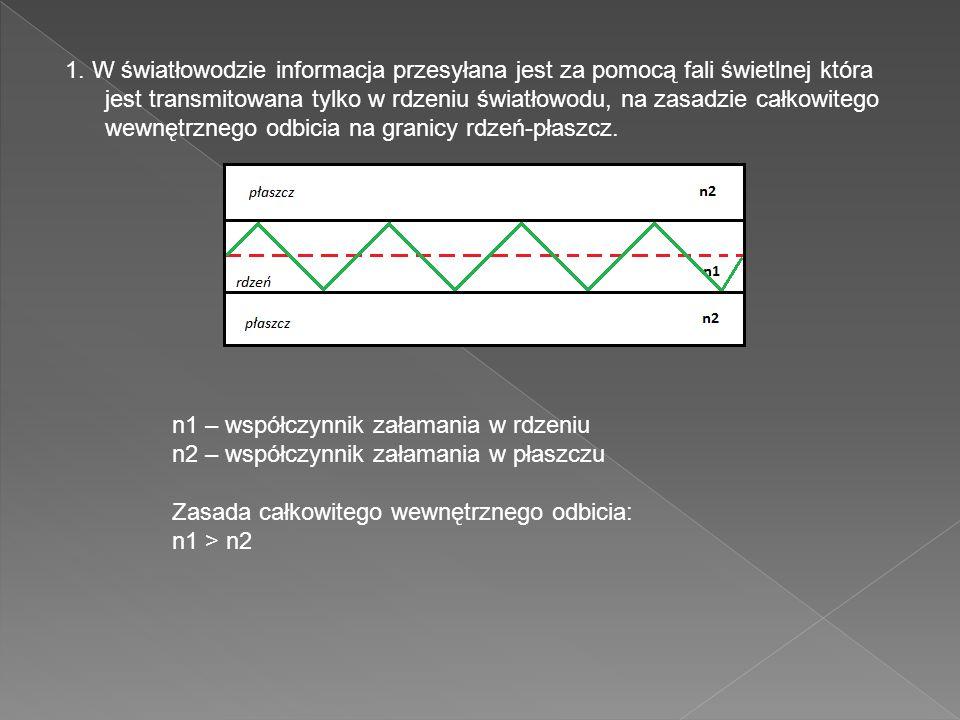 1. W światłowodzie informacja przesyłana jest za pomocą fali świetlnej która jest transmitowana tylko w rdzeniu światłowodu, na zasadzie całkowitego w