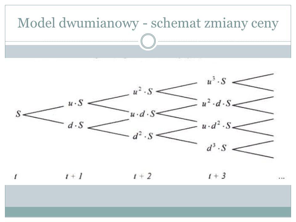 Model dwumianowy - schemat zmiany ceny