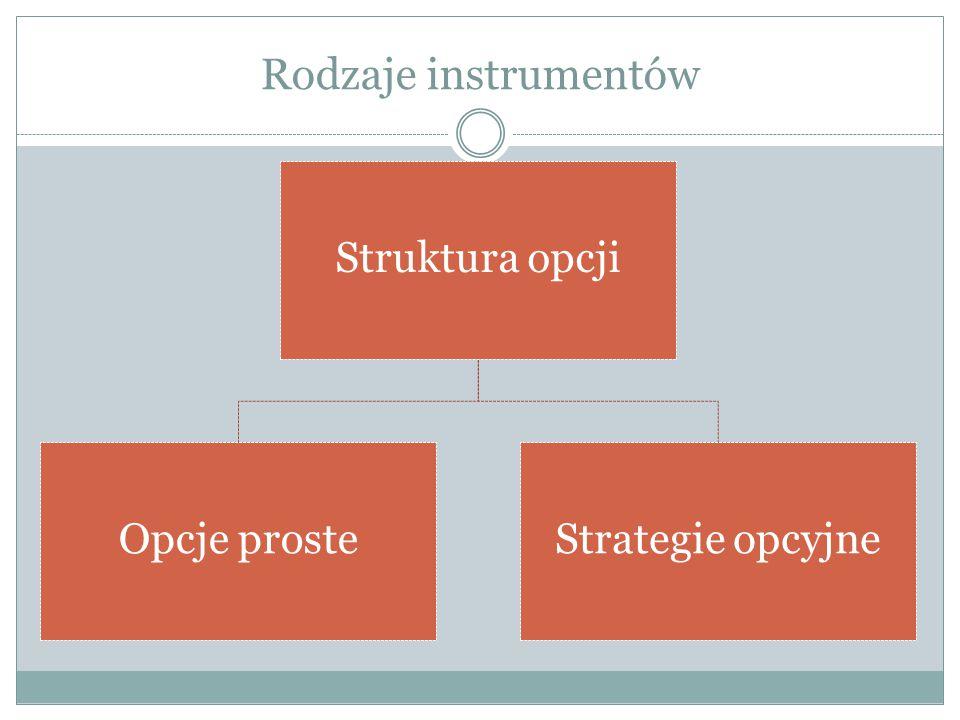 Rodzaje instrumentów Struktura opcji Opcje prosteStrategie opcyjne