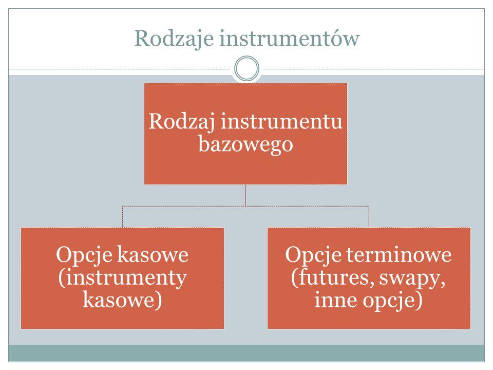 Rodzaje instrumentów Rodzaj instrumentu bazowego Opcje kasowe (instrumenty kasowe) Opcje terminowe (futures, swapy, inne opcje)