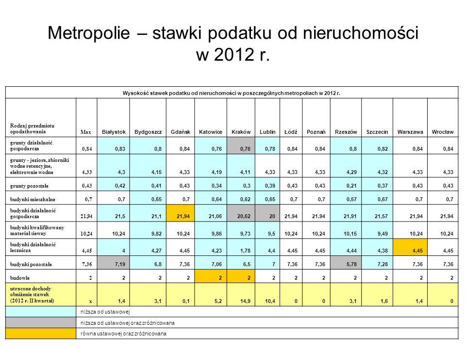 Wysokość stawek podatku od nieruchomości w poszczególnych metropoliach w 2012 r.
