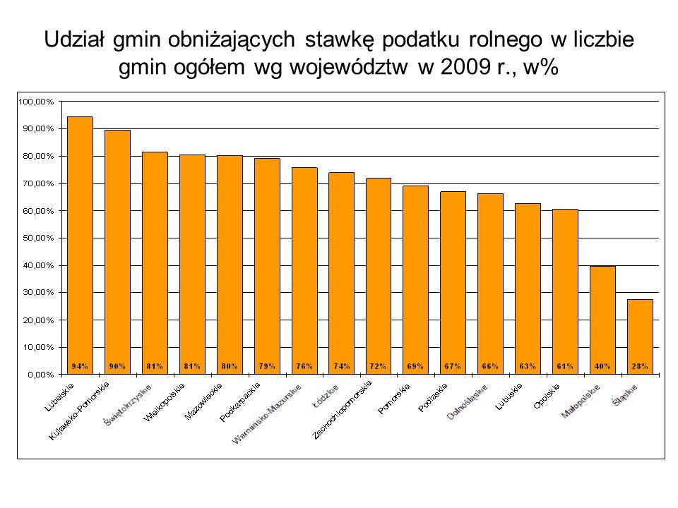 Udział gmin obniżających stawkę podatku rolnego w liczbie gmin ogółem wg województw w 2009 r., w%